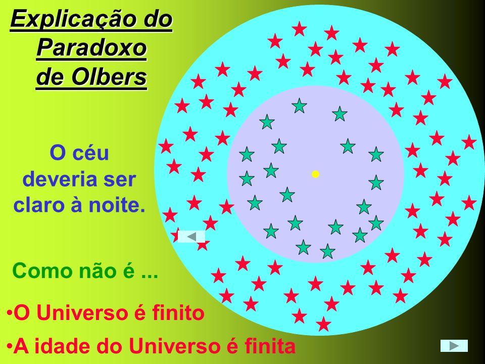 Explicação do Paradoxo de Olbers O céu deveria ser claro à noite. Como não é... •O Universo é finito •A idade do Universo é finita
