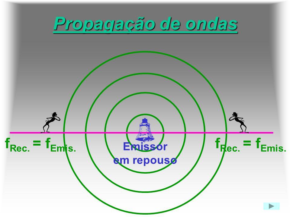 Propagação de ondas f Rec. = f Emis. Emissor em repouso