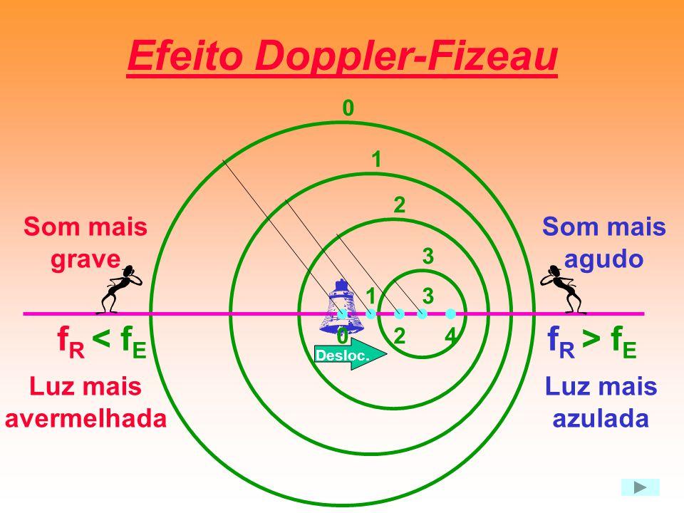 Efeito Doppler-Fizeau f R < f E f R > f E 0 0 1 1 2 2 3 3 4 Som mais agudo Som mais grave Luz mais avermelhada Luz mais azulada Desloc.