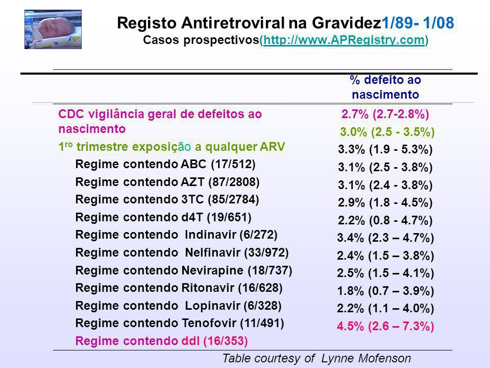 Registo Antiretroviral na Gravidez1/89- 1/08 Casos prospectivos(http://www.APRegistry.com)http://www.APRegistry.com % defeito ao nascimento CDC vigilância geral de defeitos ao nascimento 1 ro trimestre exposição a qualquer ARV Regime contendo ABC (17/512) Regime contendo AZT (87/2808) Regime contendo 3TC (85/2784) Regime contendo d4T (19/651) Regime contendo Indinavir (6/272) Regime contendo Nelfinavir (33/972) Regime contendo Nevirapine (18/737) Regime contendo Ritonavir (16/628) Regime contendo Lopinavir (6/328) Regime contendo Tenofovir (11/491) Regime contendo ddI (16/353) 2.7% (2.7-2.8%) 3.0% (2.5 - 3.5%) 3.3% (1.9 - 5.3%) 3.1% (2.5 - 3.8%) 3.1% (2.4 - 3.8%) 2.9% (1.8 - 4.5%) 2.2% (0.8 - 4.7%) 3.4% (2.3 – 4.7%) 2.4% (1.5 – 3.8%) 2.5% (1.5 – 4.1%) 1.8% (0.7 – 3.9%) 2.2% (1.1 – 4.0%) 4.5% (2.6 – 7.3%) Table courtesy of Lynne Mofenson