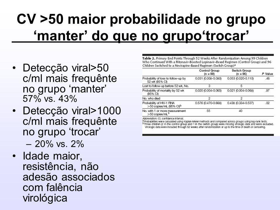 CV >50 maior probabilidade no grupo 'manter' do que no grupo'trocar' •Detecção viral>50 c/ml mais frequênte no grupo 'manter' 57% vs.