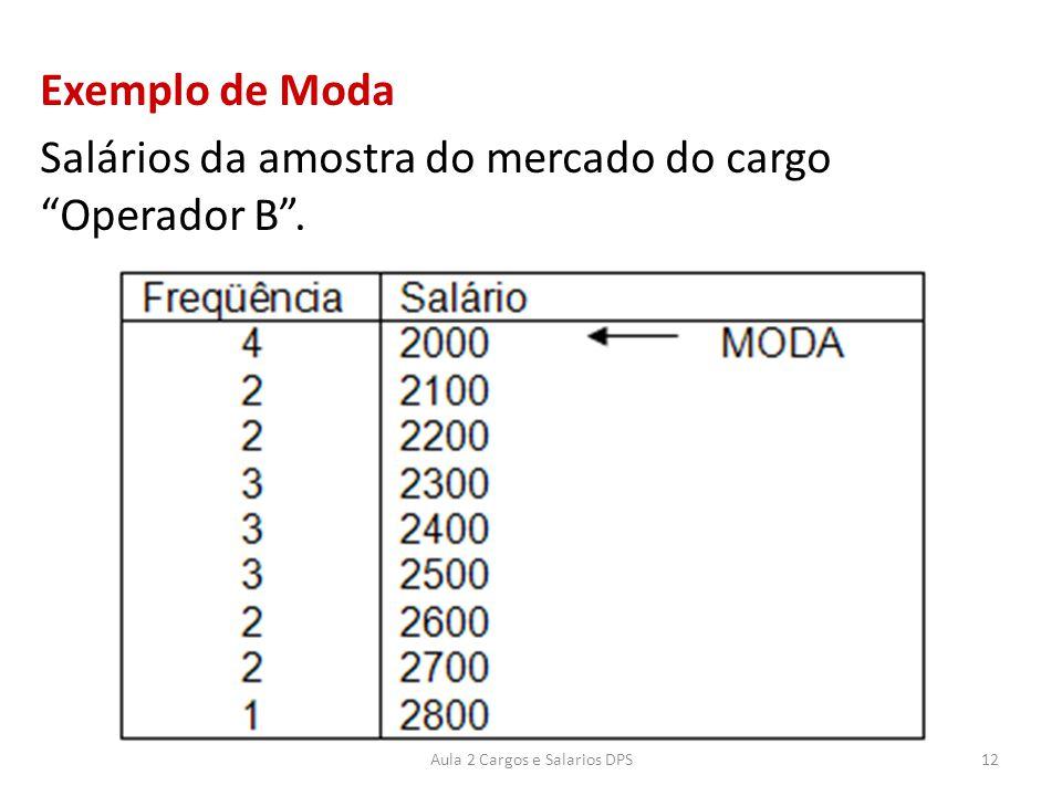 """Exemplo de Moda Salários da amostra do mercado do cargo """"Operador B"""". 12Aula 2 Cargos e Salarios DPS"""
