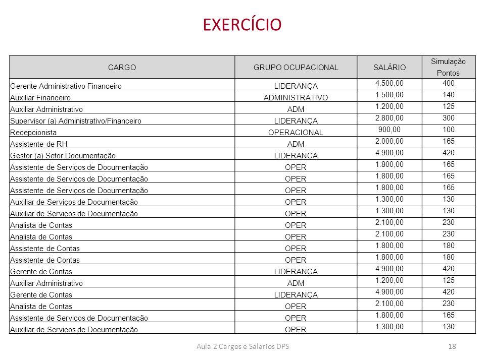 EXERCÍCIO CARGOGRUPO OCUPACIONALSALÁRIO Simulação Pontos Gerente Administrativo FinanceiroLIDERANÇA 4.500,00400 Auxiliar FinanceiroADMINISTRATIVO 1.50