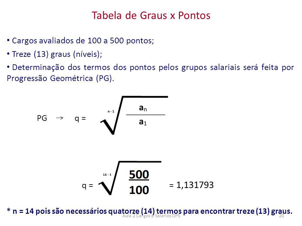 • Cargos avaliados de 100 a 500 pontos; • Treze (13) graus (níveis); • Determinação dos termos dos pontos pelos grupos salariais será feita por Progre