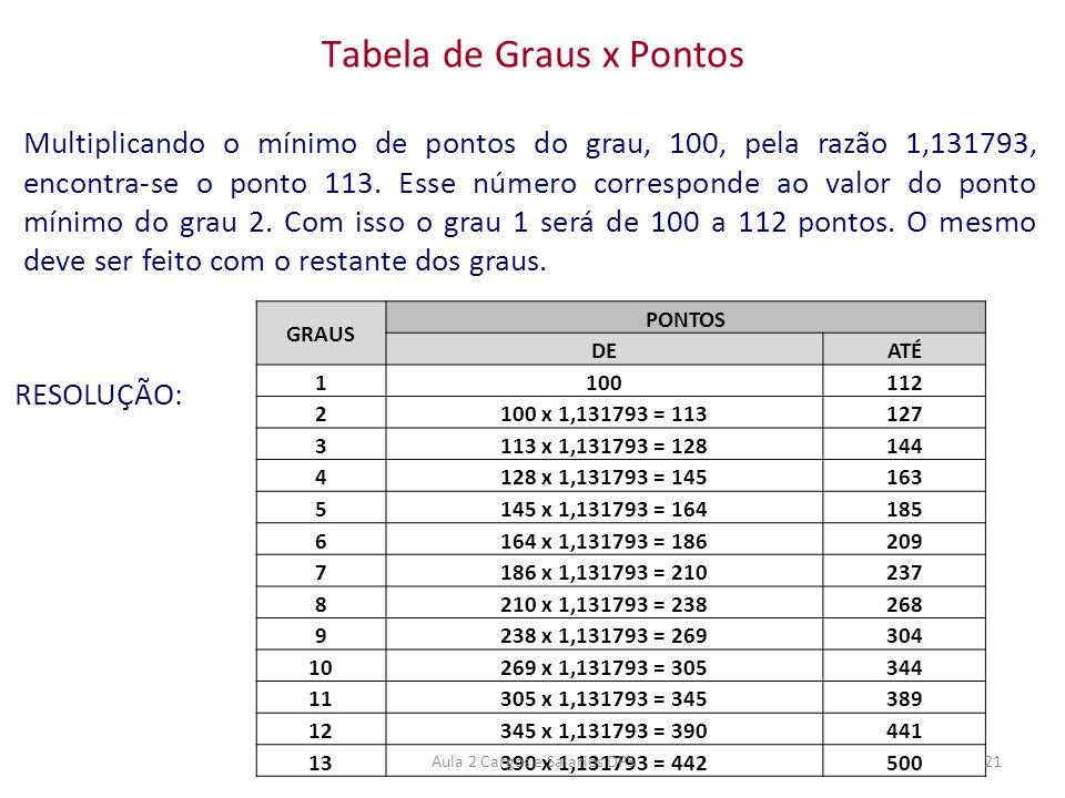 Multiplicando o mínimo de pontos do grau, 100, pela razão 1,131793, encontra-se o ponto 113. Esse número corresponde ao valor do ponto mínimo do grau