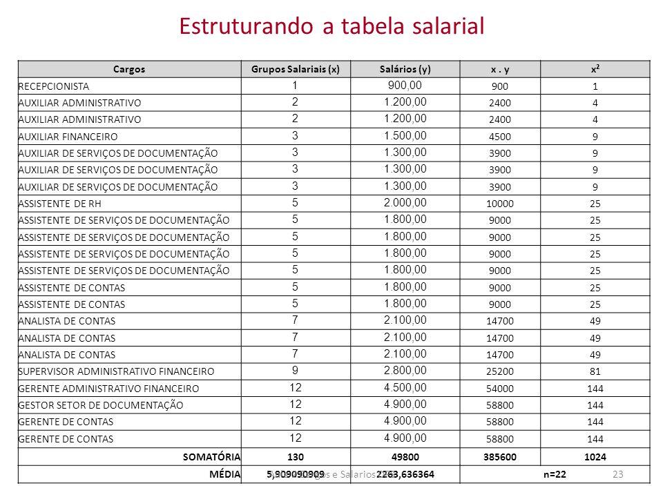 Estruturando a tabela salarial CargosGrupos Salariais (x)Salários (y)x. yx² RECEPCIONISTA 1900,00 9001 AUXILIAR ADMINISTRATIVO 21.200,00 24004 AUXILIA