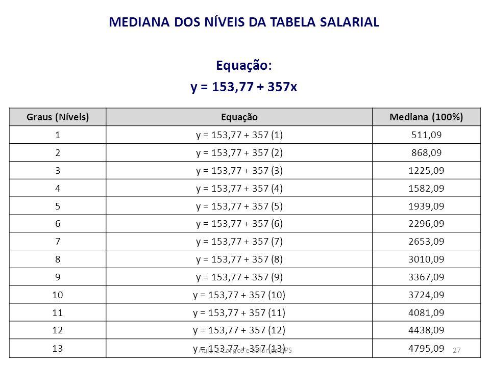 MEDIANA DOS NÍVEIS DA TABELA SALARIAL Equação: y = 153,77 + 357x Graus (Níveis)EquaçãoMediana (100%) 1y = 153,77 + 357 (1)511,09 2y = 153,77 + 357 (2)