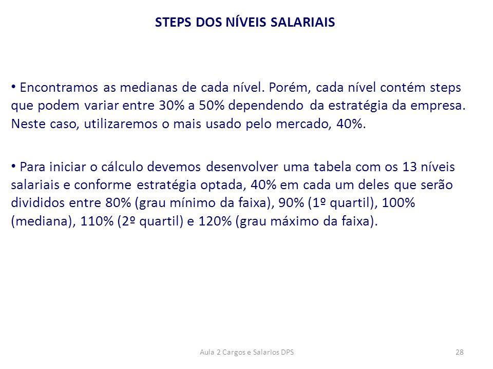 STEPS DOS NÍVEIS SALARIAIS • Encontramos as medianas de cada nível. Porém, cada nível contém steps que podem variar entre 30% a 50% dependendo da estr