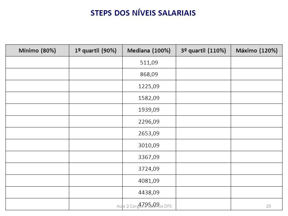 STEPS DOS NÍVEIS SALARIAIS Mínimo (80%)1º quartil (90%)Mediana (100%)3º quartil (110%)Máximo (120%) 511,09 868,09 1225,09 1582,09 1939,09 2296,09 2653