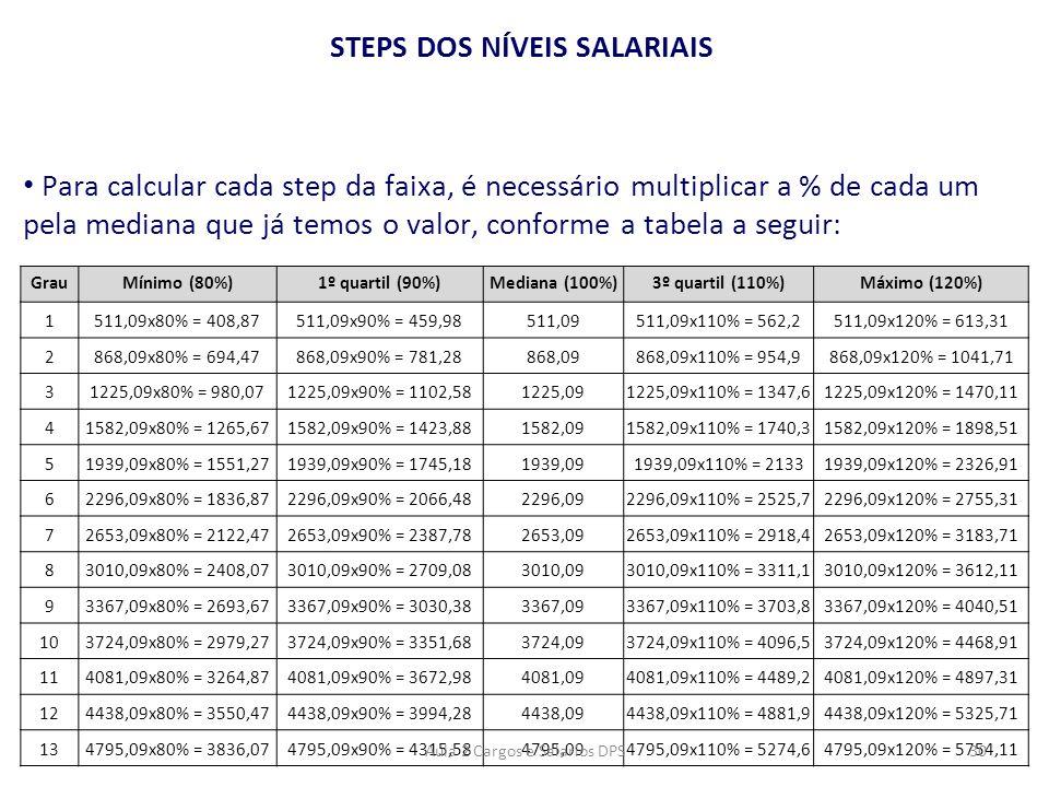 STEPS DOS NÍVEIS SALARIAIS • Para calcular cada step da faixa, é necessário multiplicar a % de cada um pela mediana que já temos o valor, conforme a t