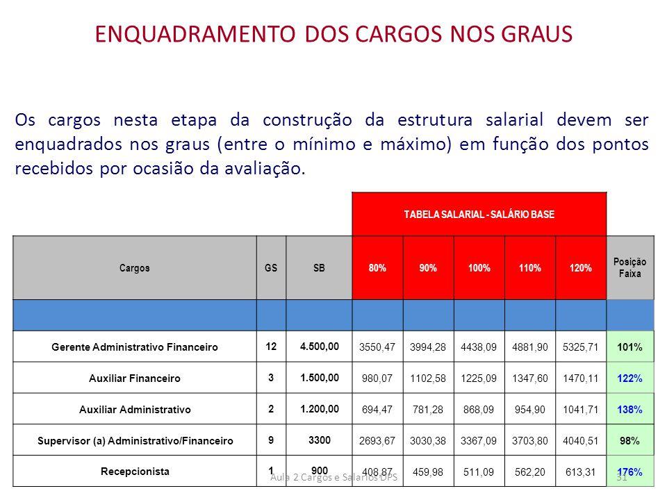 Os cargos nesta etapa da construção da estrutura salarial devem ser enquadrados nos graus (entre o mínimo e máximo) em função dos pontos recebidos por