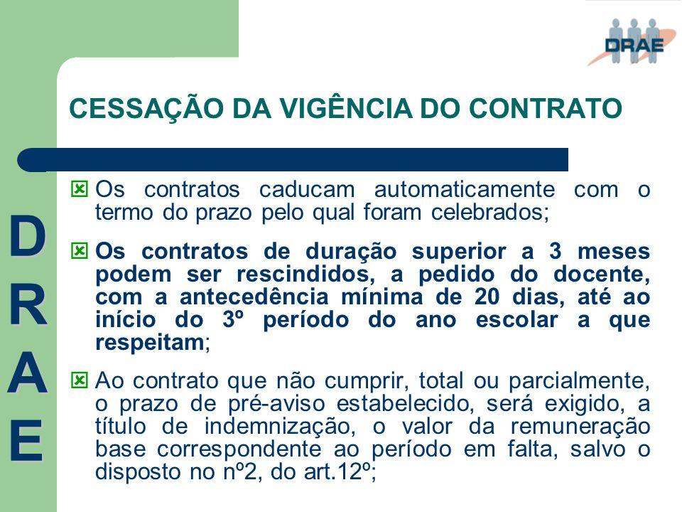 CESSAÇÃO DA VIGÊNCIA DO CONTRATO  Os contratos caducam automaticamente com o termo do prazo pelo qual foram celebrados;  Os contratos de duração sup