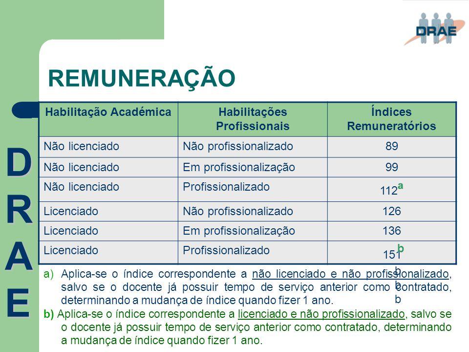 REMUNERAÇÃO DRAEDRAEDRAEDRAE Habilitação AcadémicaHabilitações Profissionais Índices Remuneratórios Não licenciadoNão profissionalizado89 Não licencia