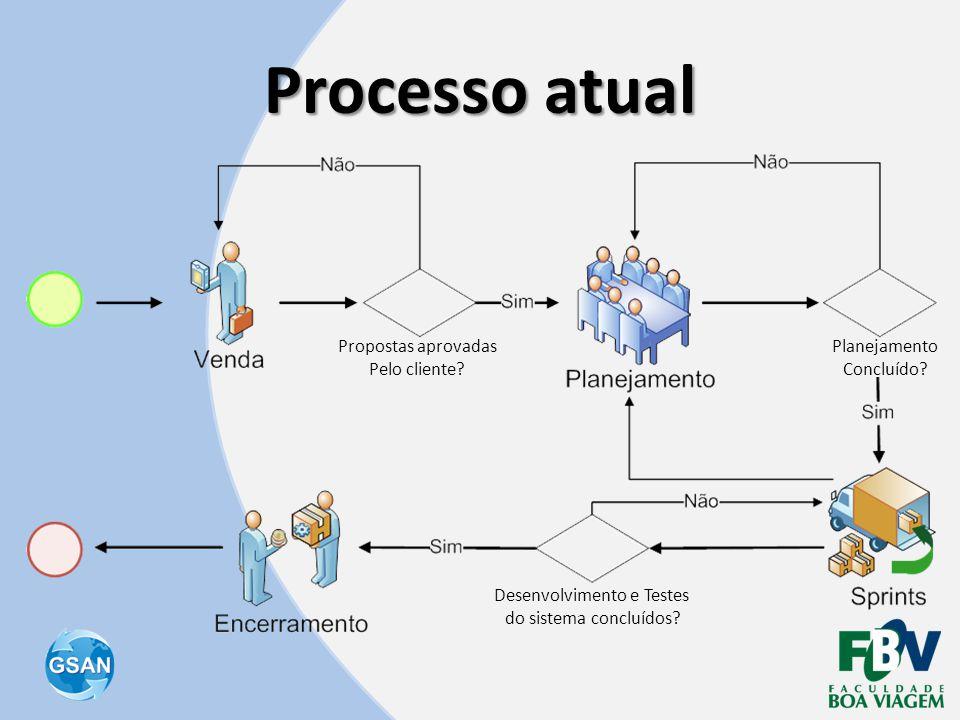 Processo atual Propostas aprovadas Pelo cliente? Planejamento Concluído? Desenvolvimento e Testes do sistema concluídos?