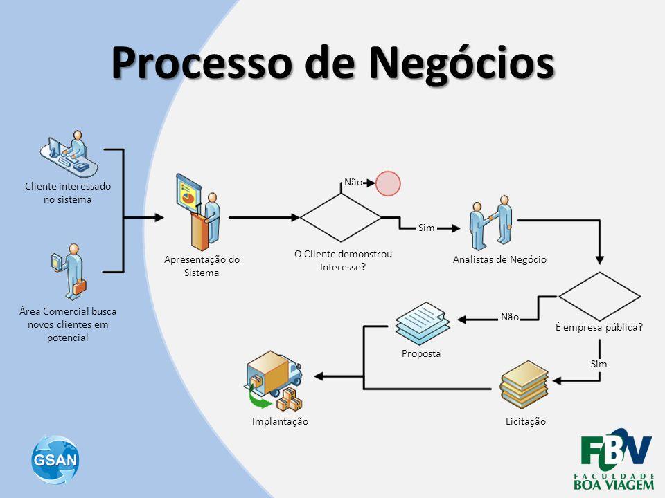 Processo de Negócios O Cliente demonstrou Interesse? Área Comercial busca novos clientes em potencial Cliente interessado no sistema Apresentação do S