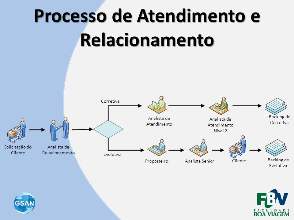 Processo de Atendimento e Relacionamento Solicitação do Cliente Analista de Relacionamento Corretiva Evolutiva ProposteiroAnalista Senior Cliente Back