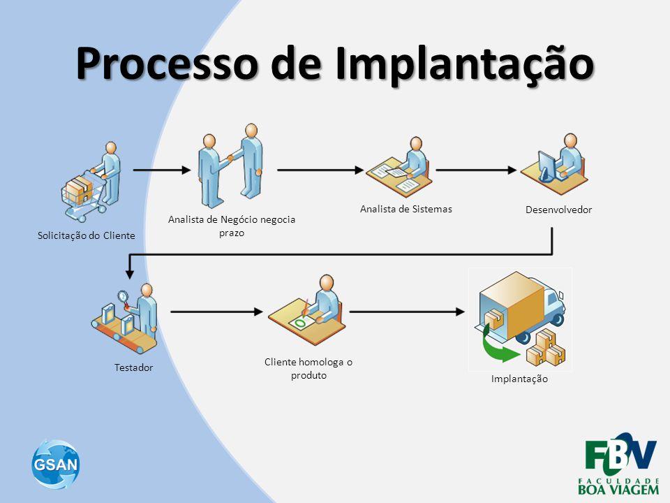 Processo de Implantação Solicitação do Cliente Testador Analista de Negócio negocia prazo Analista de Sistemas Desenvolvedor Cliente homologa o produt