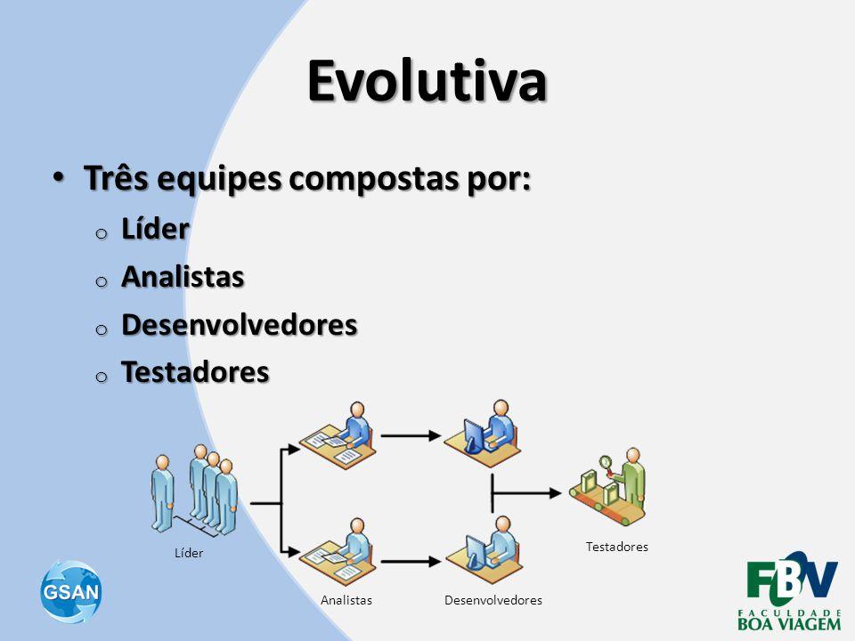 Evolutiva • Três equipes compostas por: o Líder o Analistas o Desenvolvedores o Testadores Líder AnalistasDesenvolvedores Testadores