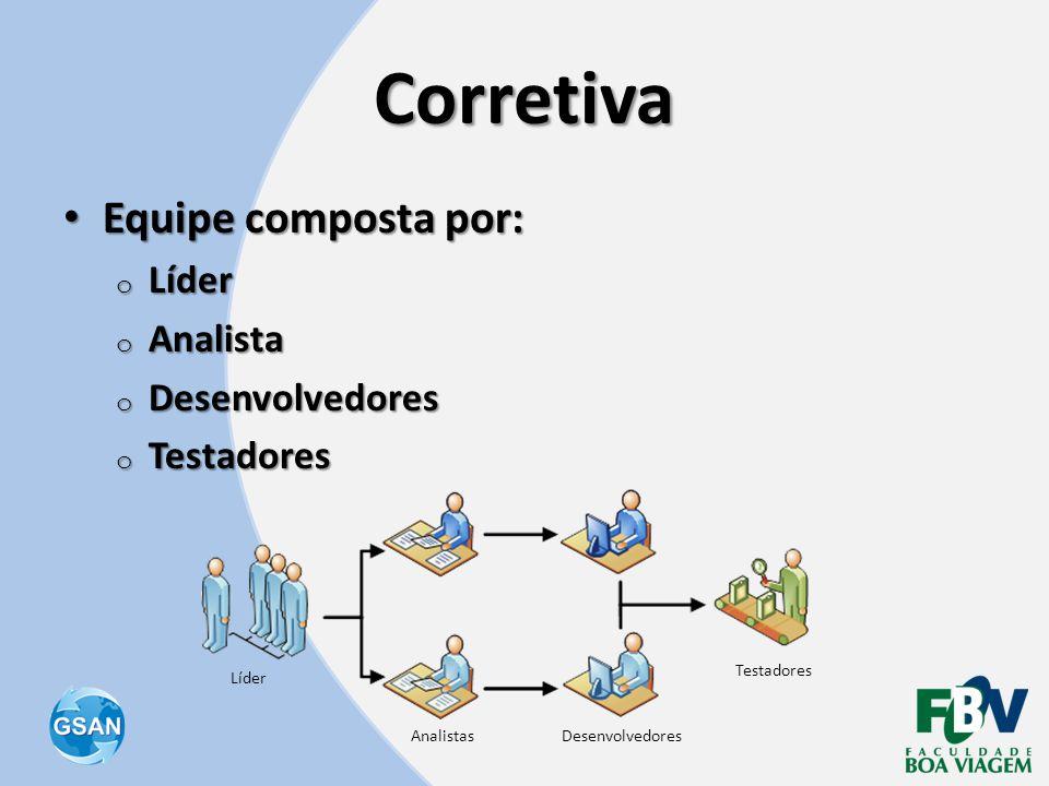 Corretiva • Equipe composta por: o Líder o Analista o Desenvolvedores o Testadores Líder AnalistasDesenvolvedores Testadores