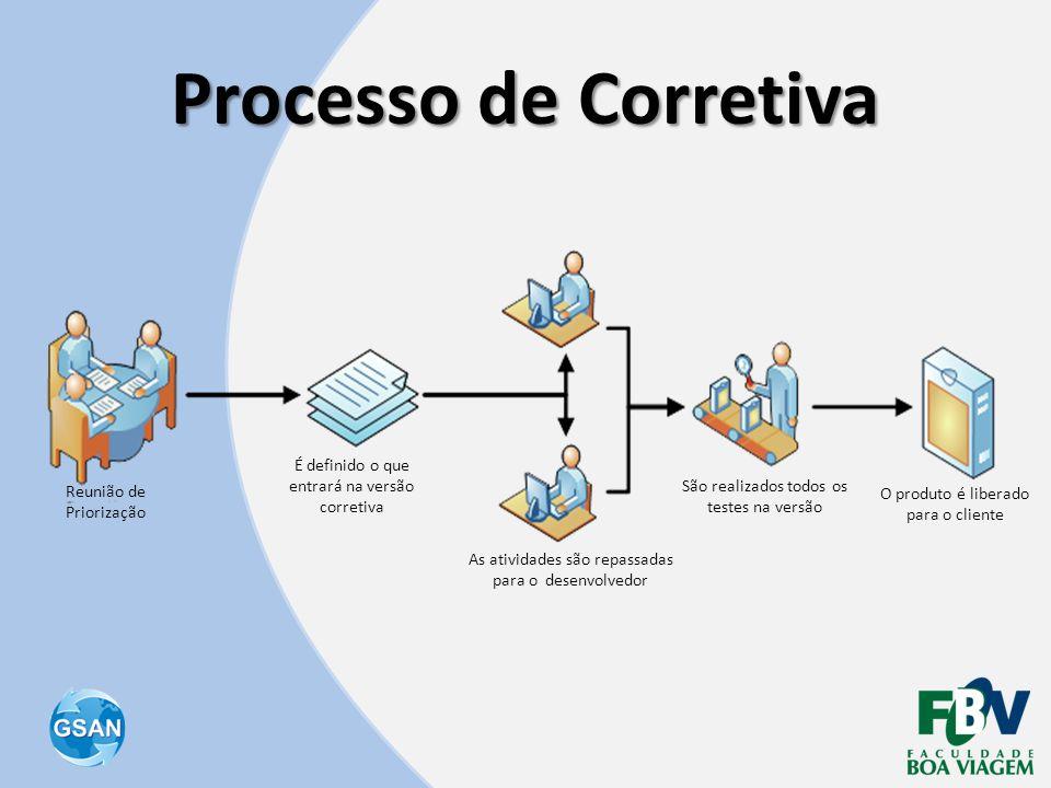 Processo de Corretiva Reunião de Priorização É definido o que entrará na versão corretiva As atividades são repassadas para o desenvolvedor São realiz