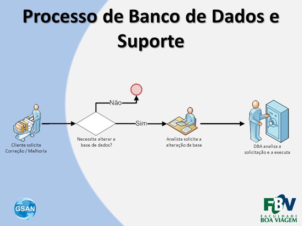 Processo de Banco de Dados e Suporte Cliente solicita Correção / Melhoria Necessita alterar a base de dados? Analista solicita a alteração da base DBA