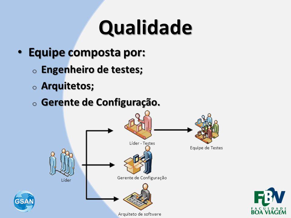 Qualidade • Equipe composta por: o Engenheiro de testes; o Arquitetos; o Gerente de Configuração. Arquiteto de software Gerente de Configuração Líder