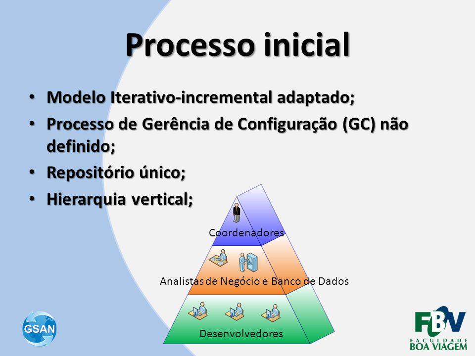 Processo inicial • Modelo Iterativo-incremental adaptado; • Processo de Gerência de Configuração (GC) não definido; • Repositório único; • Hierarquia