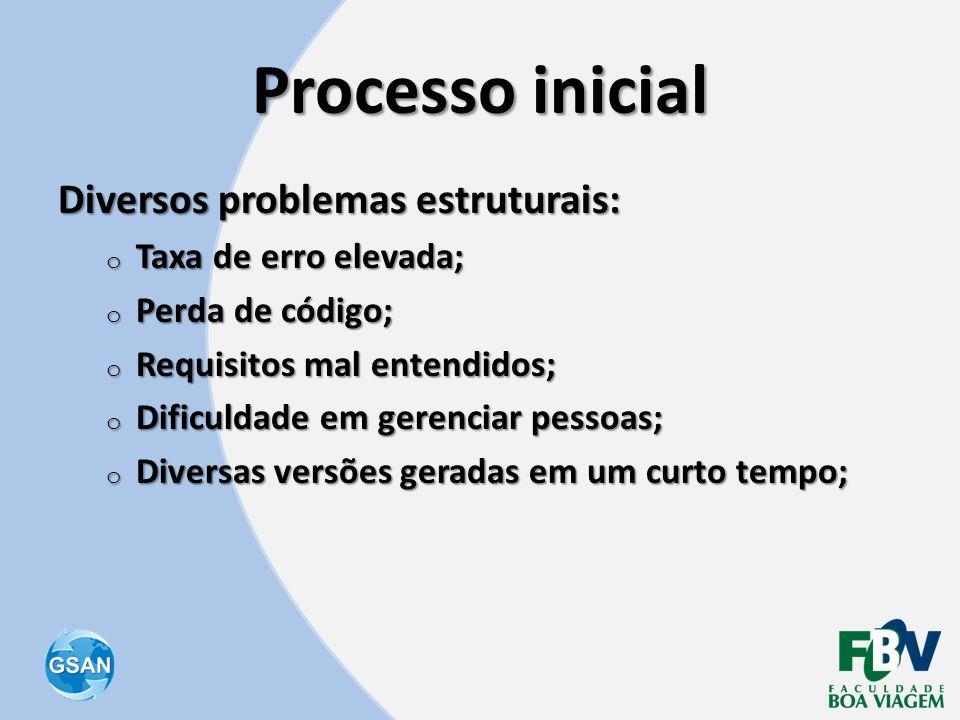 Processo inicial Diversos problemas estruturais: o Taxa de erro elevada; o Perda de código; o Requisitos mal entendidos; o Dificuldade em gerenciar pe