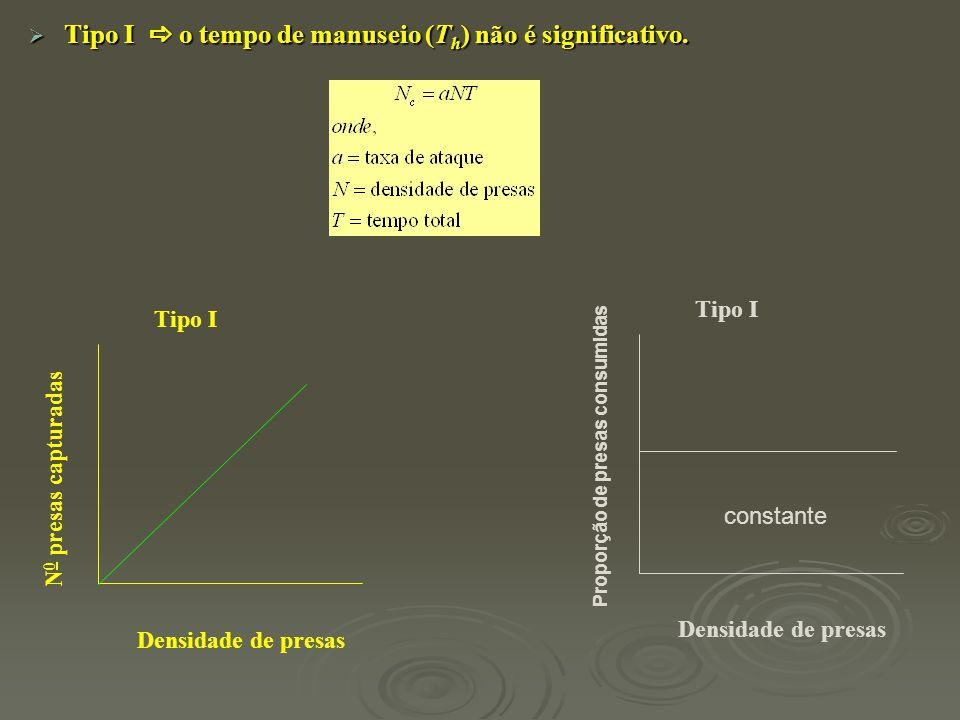  Tipo I  o tempo de manuseio (T h ) não é significativo. Tipo I N 0 presas capturadas Densidade de presas Tipo I Densidade de presas constante Propo