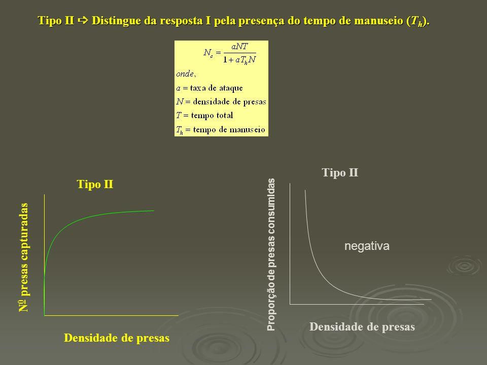 Tipo II  Distingue da resposta I pela presença do tempo de manuseio (T h ). Tipo II Densidade de presas N 0 presas capturadas Tipo II Densidade de pr