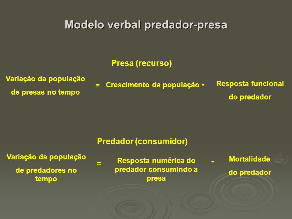 Modelo verbal predador-presa Presa (recurso) Variação da população de presas no tempo Crescimento da população - = Resposta funcional do predador Pred