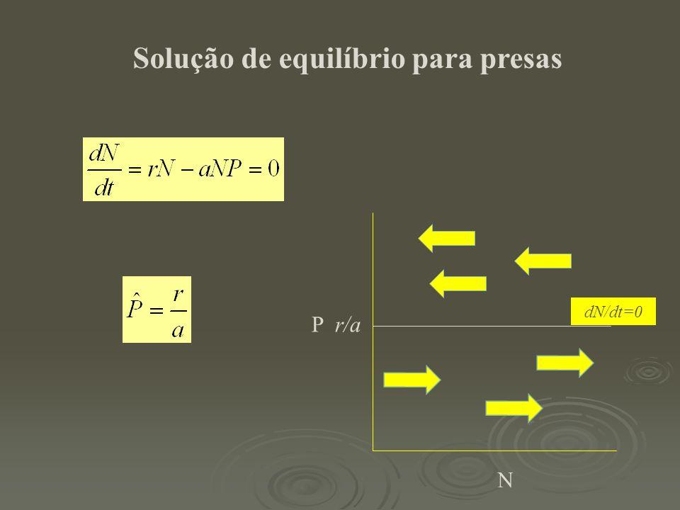 Solução de equilíbrio para presas P r/a N dN/dt=0