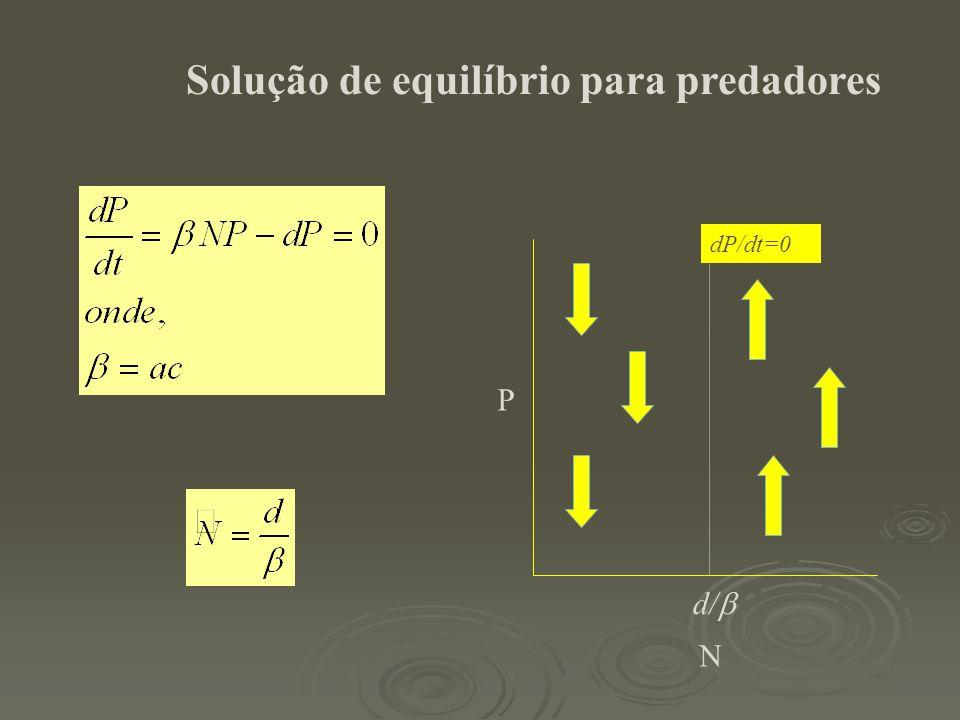 Solução de equilíbrio para predadores P N d/  dP/dt=0