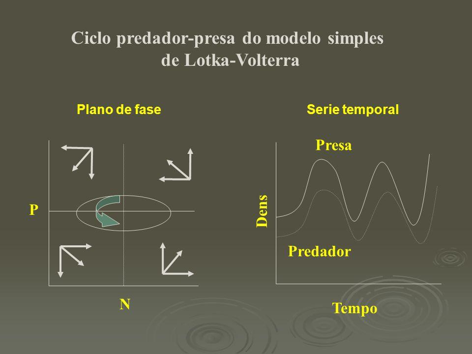 N P Dens Tempo Presa Predador Ciclo predador-presa do modelo simples de Lotka-Volterra Plano de faseSerie temporal