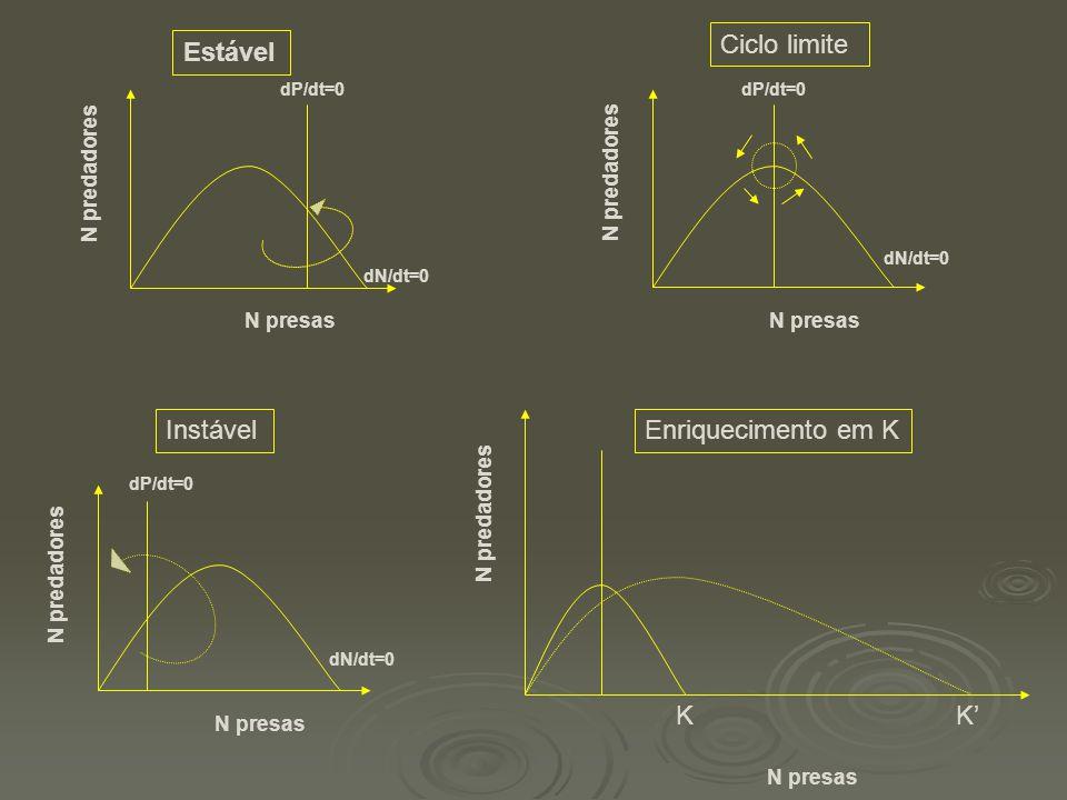 N predadores N presas dP/dt=0 dN/dt=0 Estável N predadores N presas dP/dt=0 dN/dt=0 Ciclo limite N predadores N presas dP/dt=0 dN/dt=0 Instável N pred