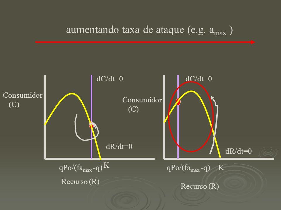 Recurso (R) Consumidor (C) dR/dt=0 K dC/dt=0 qPo/(fa max -q) Recurso (R) Consumidor (C) dR/dt=0 K dC/dt=0 qPo/(fa max -q) aumentando taxa de ataque (e