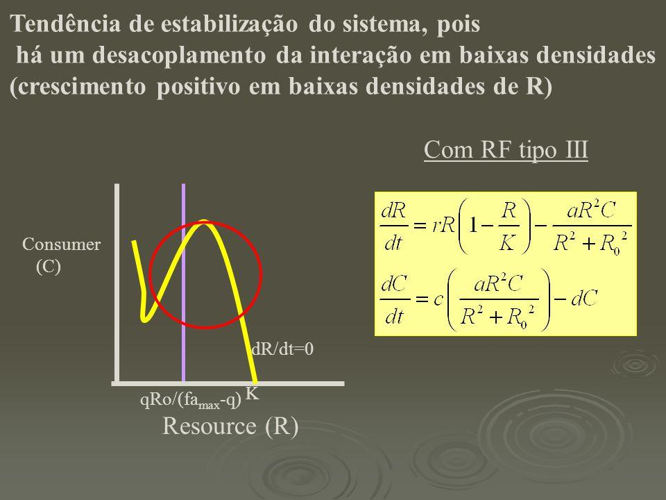 Com RF tipo III Resource (R) Consumer (C) dR/dt=0 K qRo/(fa max -q) Tendência de estabilização do sistema, pois há um desacoplamento da interação em b