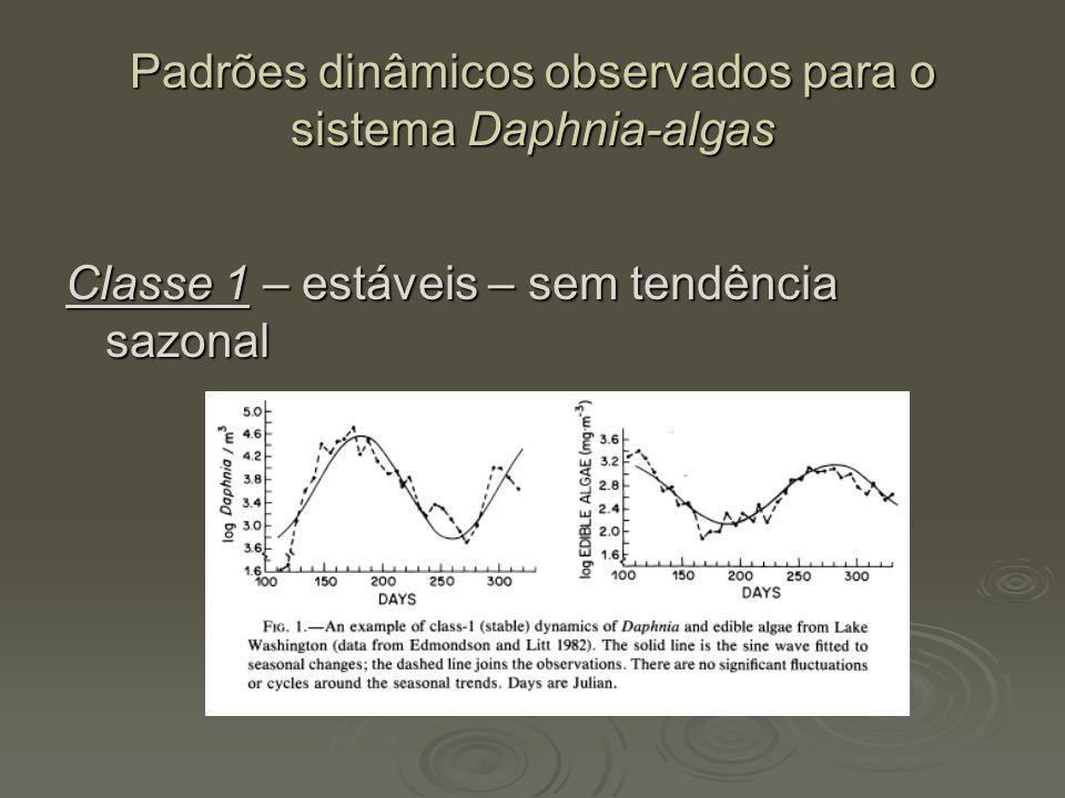 Padrões dinâmicos observados para o sistema Daphnia-algas Classe 1 – estáveis – sem tendência sazonal