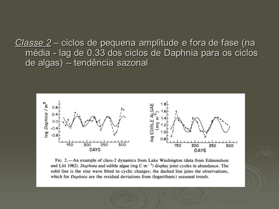 Classe 2 – ciclos de pequena amplitude e fora de fase (na média - lag de 0.33 dos ciclos de Daphnia para os ciclos de algas) – tendência sazonal