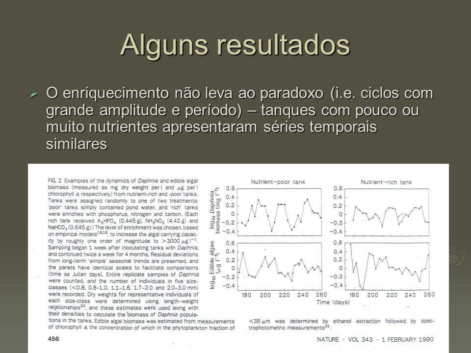 Alguns resultados  O enriquecimento não leva ao paradoxo (i.e. ciclos com grande amplitude e período) – tanques com pouco ou muito nutrientes apresen