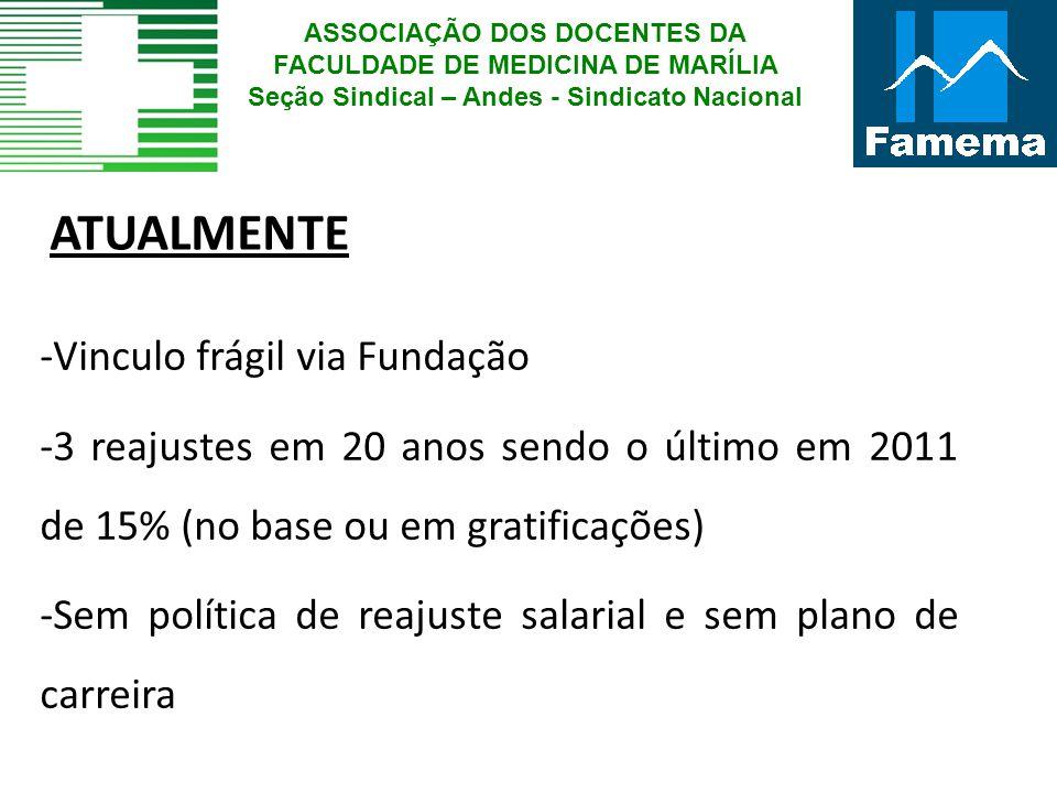 ATUALMENTE -Vinculo frágil via Fundação -3 reajustes em 20 anos sendo o último em 2011 de 15% (no base ou em gratificações) -Sem política de reajuste