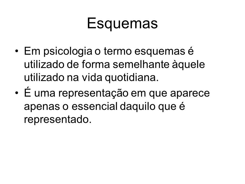 Esquemas •Em psicologia o termo esquemas é utilizado de forma semelhante àquele utilizado na vida quotidiana.