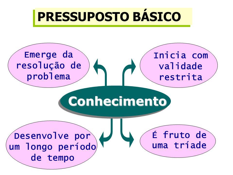 Emerge da resolução de problema É fruto de uma tríade Desenvolve por um longo período de tempo Inicia com validade restrita Conhecimento PRESSUPOSTO BÁSICO