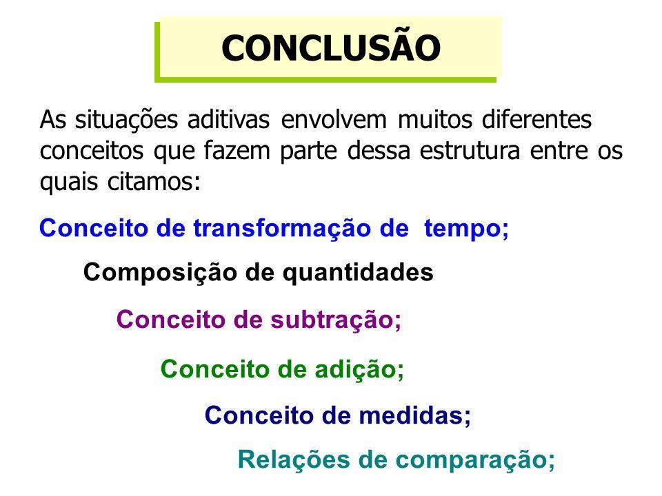 CONCLUSÃO As situações aditivas envolvem muitos diferentes conceitos que fazem parte dessa estrutura entre os quais citamos: Conceito de medidas; Conceito de adição; Conceito de subtração; Conceito de transformação de tempo; Relações de comparação; Composição de quantidades