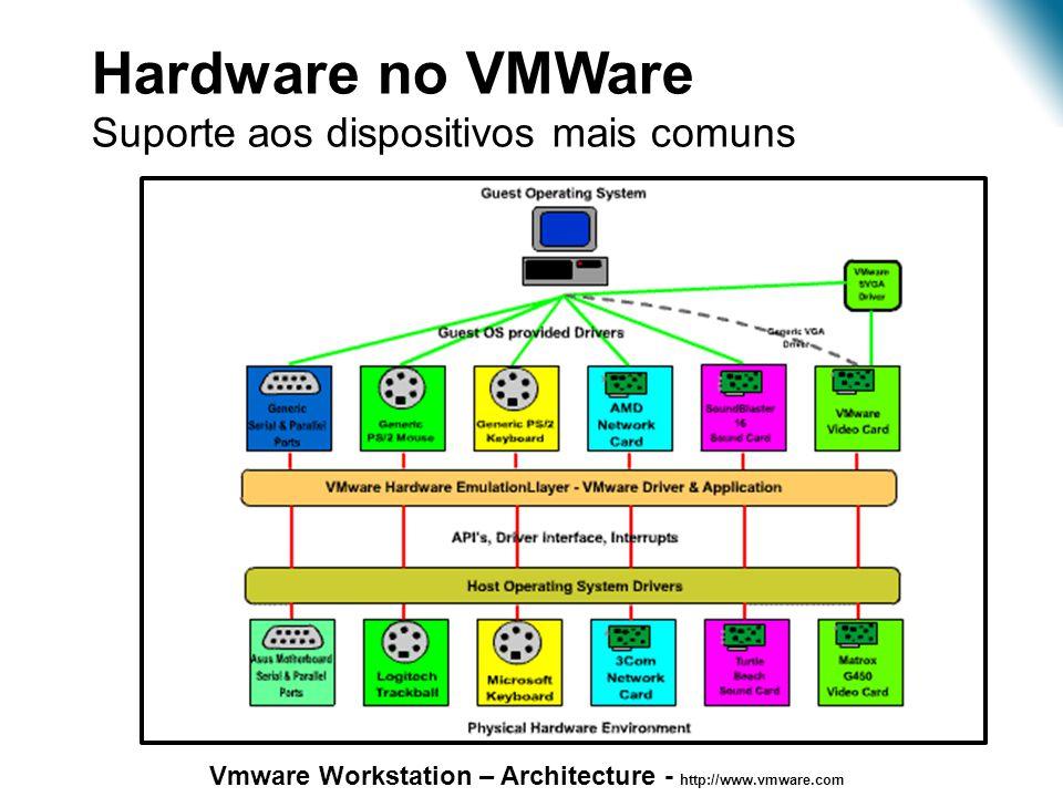 Virtualização – Estudo de Caso •Hardware no VMWare •Suporte aos dispositivos mais comuns Vmware Workstation – Architecture - http://www.vmware.com