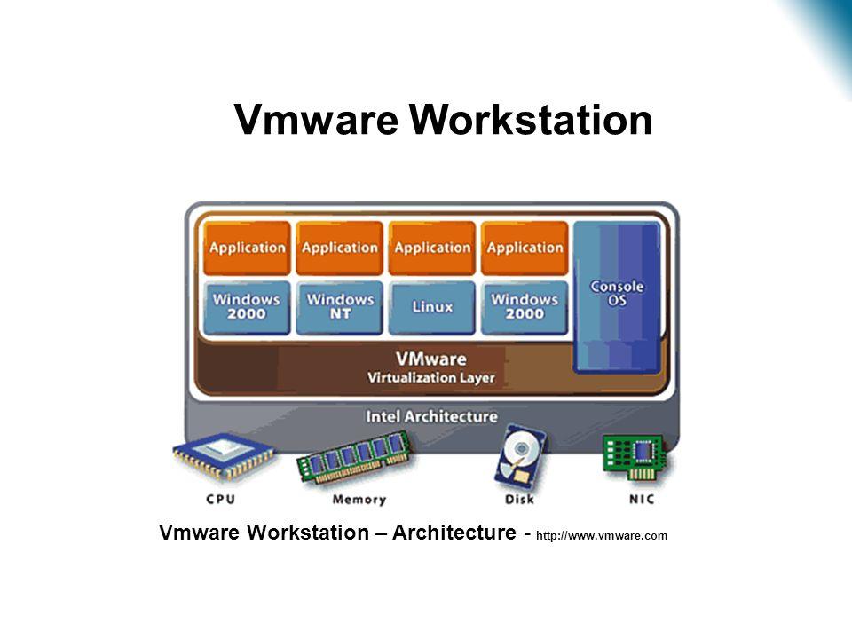 Virtualização – Estudo de Caso Vmware Workstation – Architecture - http://www.vmware.com •Vmware Workstation