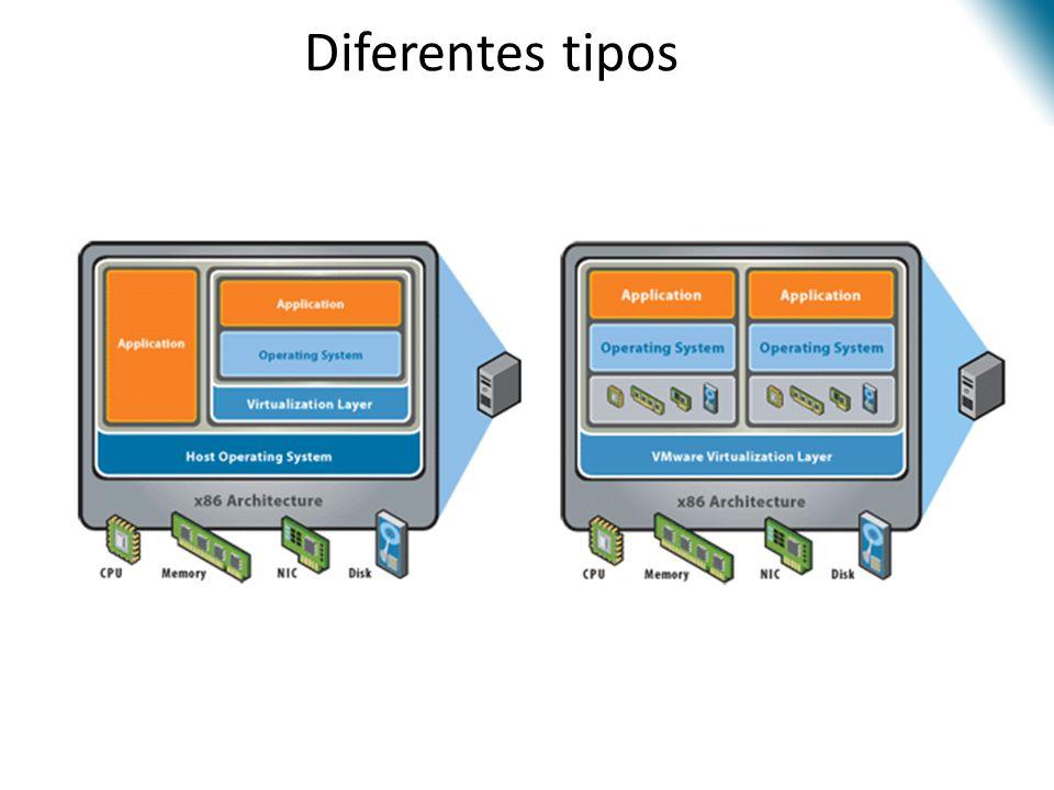 Virtualização - Introdução Diferentes tipos