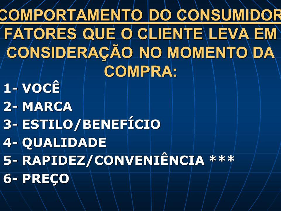 COMPORTAMENTO DO CONSUMIDOR FATORES QUE O CLIENTE LEVA EM CONSIDERAÇÃO NO MOMENTO DA COMPRA: 1- VOCÊ 2- MARCA 3- ESTILO/BENEFÍCIO 4- QUALIDADE 5- RAPI