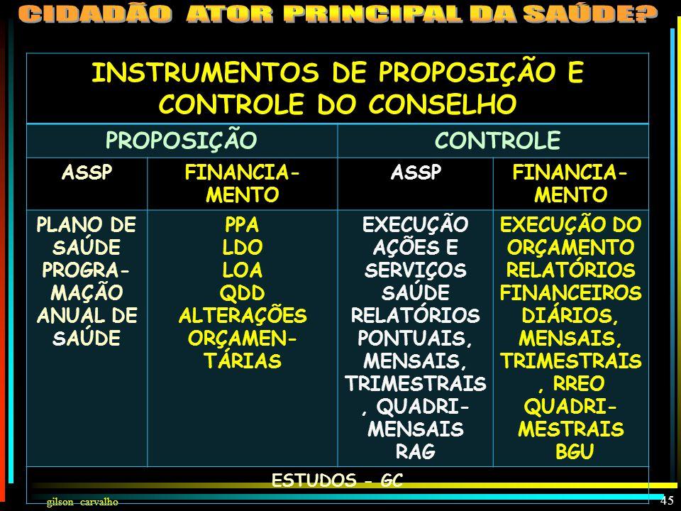 gilson carvalho 44 PARTICIPAÇÃO DA COMUNIDADE NA SAÚDE (LEI 8142) CONSELHOCONFERÊNCIA CRIADO POR LEI PARITÁRIO (50% USUÁRIOS E 50% GOV/PREST/PROFIS.)