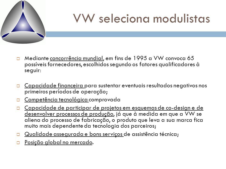 VW seleciona modulistas  Mediante concorrência mundial, em fins de 1995 a VW convoca 65 possíveis fornecedores, escolhidos segundo os fatores qualifi